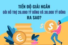 Tiến độ giải ngân gói hỗ trợ 26 000 tỷ đồng và 38 000 tỷ đồng ra sao